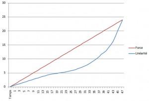 Courbe d'une mesure avec erreur de linéarité