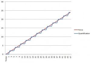 Courbe d'une mesure avec erreur de quantification